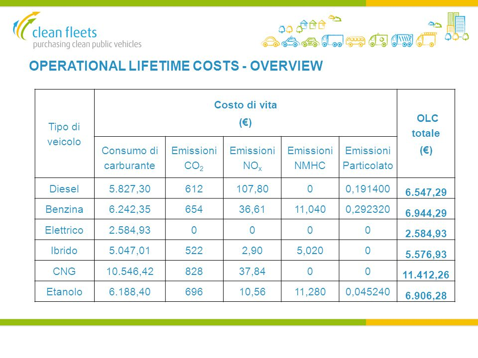OPERATIONAL LIFETIME COSTS - OVERVIEW Tipo di veicolo Costo di vita (€) OLC totale (€) Consumo di carburante Emissioni CO 2 Emissioni NO x Emissioni NMHC Emissioni Particolato Diesel5.827,30612107,8000,191400 6.547,29 Benzina6.242,3565436,6111,0400,292320 6.944,29 Elettrico2.584,930000 Ibrido5.047,015222,905,0200 5.576,93 CNG10.546,4282837,8400 11.412,26 Etanolo6.188,4069610,5611,2800,045240 6.906,28