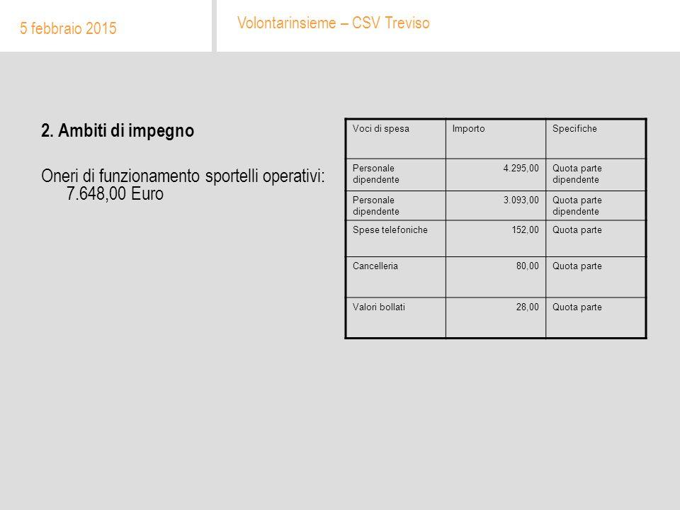 2. Ambiti di impegno Oneri di funzionamento sportelli operativi: 7.648,00 Euro 5 febbraio 2015 Volontarinsieme – CSV Treviso Voci di spesaImportoSpeci