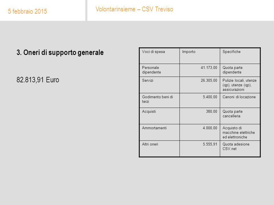3. Oneri di supporto generale 82.813,91 Euro 5 febbraio 2015 Volontarinsieme – CSV Treviso Voci di spesaImportoSpecifiche Personale dipendente 41.173,