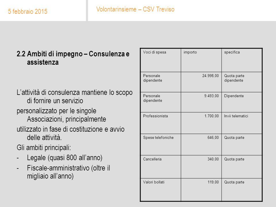 2. Ambiti di impegno Formazione: 37.161,00 Euro 5 febbraio 2015 Volontarinsieme – CSV Treviso