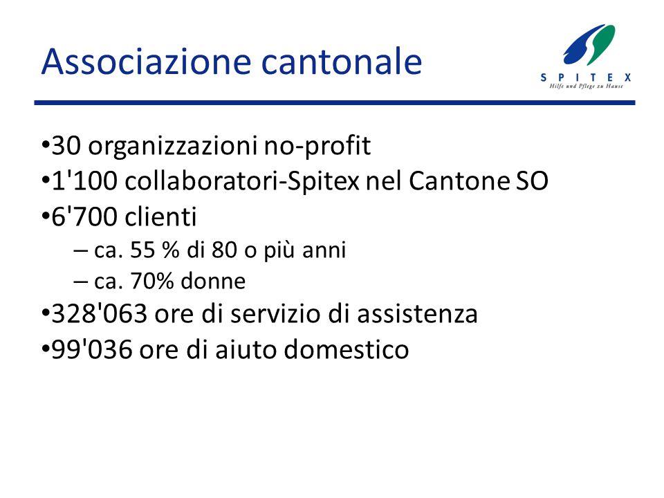 Associazione cantonale 30 organizzazioni no-profit 1 100 collaboratori-Spitex nel Cantone SO 6 700 clienti – ca.