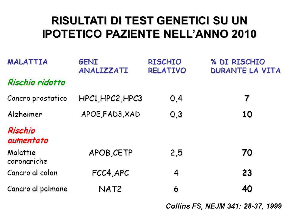 RISULTATI DI TEST GENETICI SU UN IPOTETICO PAZIENTE NELL'ANNO 2010 MALATTIA GENI ANALIZZATI RISCHIO RELATIVO % DI RISCHIO DURANTE LA VITA Rischio rido