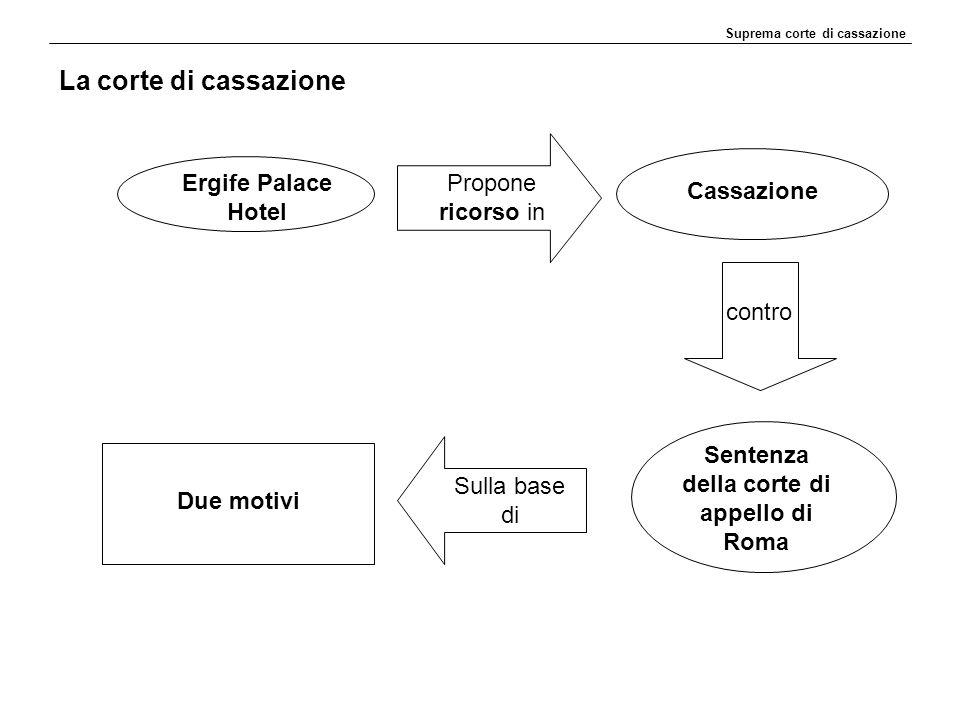 La corte di cassazione Suprema corte di cassazione Ergife Palace Hotel Propone ricorso in Cassazione contro Sentenza della corte di appello di Roma Sulla base di Due motivi