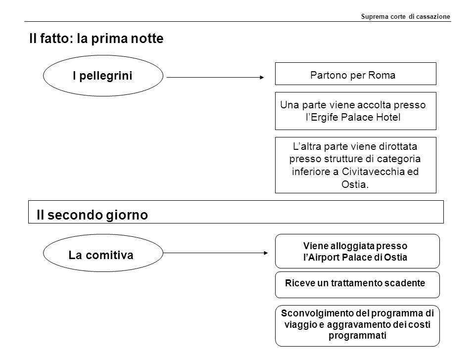 Il fatto: la prima notte Suprema corte di cassazione I pellegrini Partono per Roma Una parte viene accolta presso l'Ergife Palace Hotel L'altra parte viene dirottata presso strutture di categoria inferiore a Civitavecchia ed Ostia.