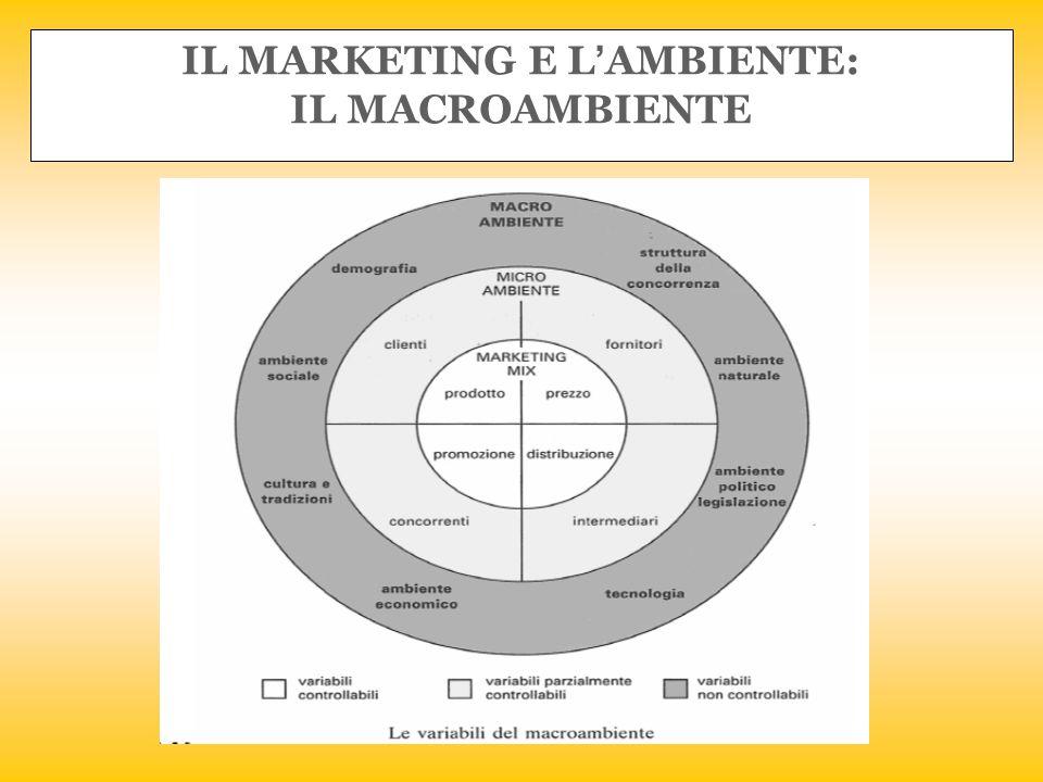 IL MARKETING E L'AMBIENTE: IL MACROAMBIENTE