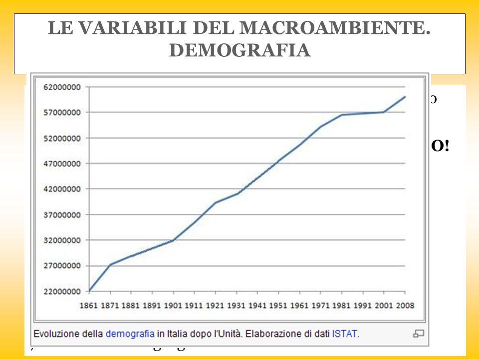 LE VARIABILI DEL MACROAMBIENTE. DEMOGRAFIA Con essa si intende lo studio della popolazione per quanto riguarda il suo andamento e la sua composizione.