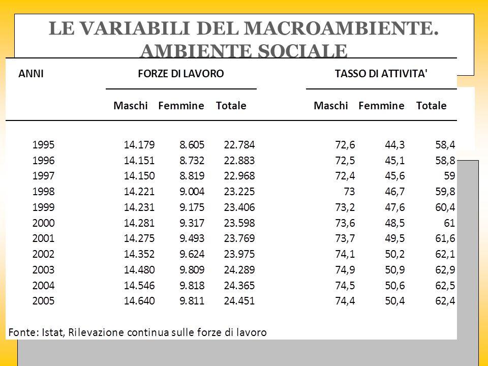 LE VARIABILI DEL MACROAMBIENTE.