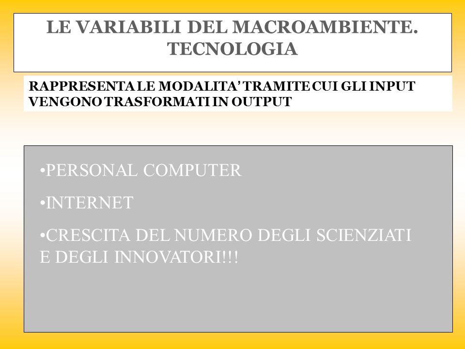 LE VARIABILI DEL MACROAMBIENTE. TECNOLOGIA RAPPRESENTA LE MODALITA' TRAMITE CUI GLI INPUT VENGONO TRASFORMATI IN OUTPUT PERSONAL COMPUTER INTERNET CRE