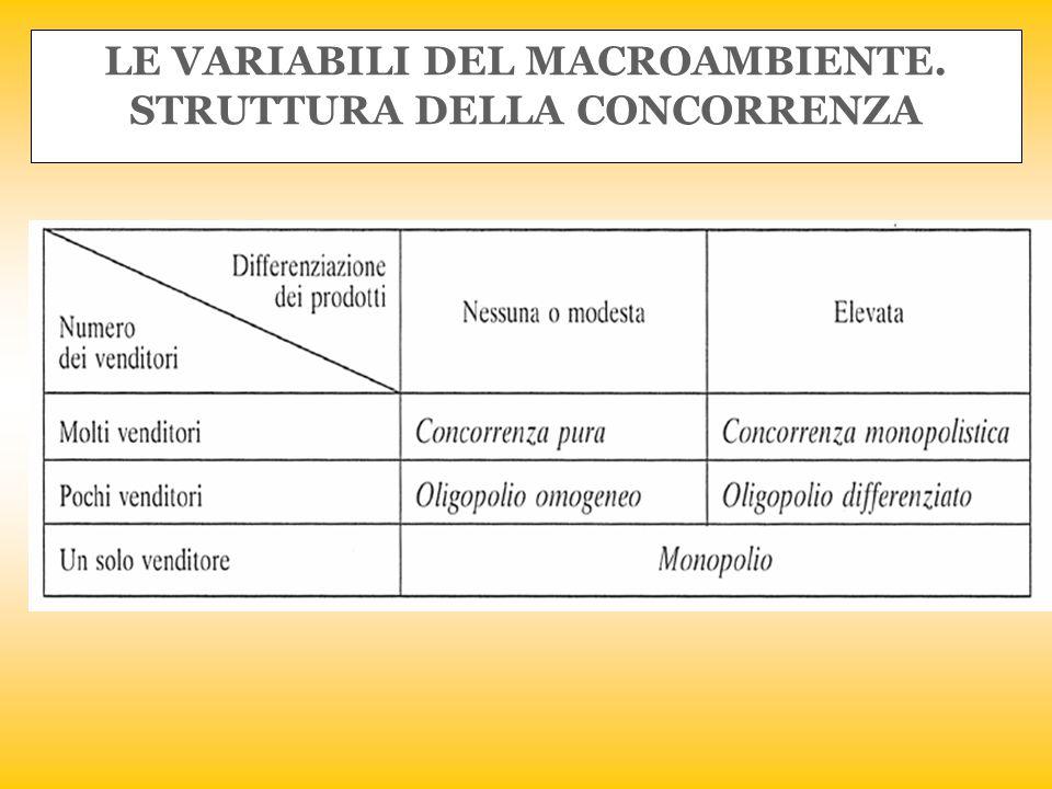 LE VARIABILI DEL MACROAMBIENTE. STRUTTURA DELLA CONCORRENZA