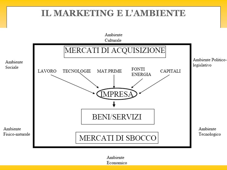 IL MARKETING E L'AMBIENTE
