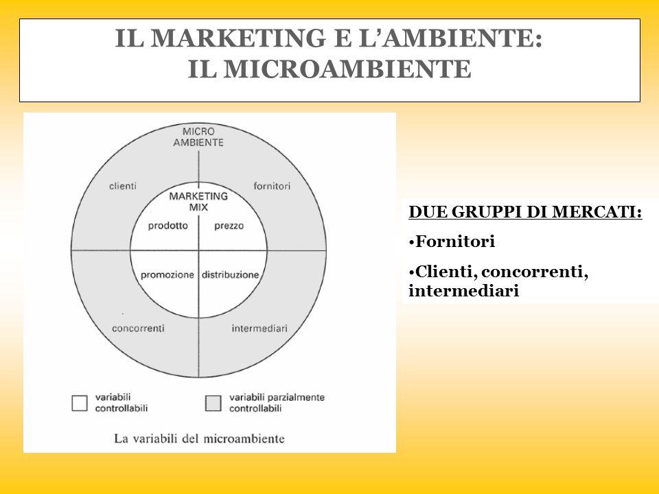 MICROAMBIENTE (segue): FORNITORI: il loro comportamento agisce, anche se indirettamente, sulle decisioni di marketing INTERMEDIARI: grossisti, dettaglianti, finanziari, trasporti, agenzie di pubblicità
