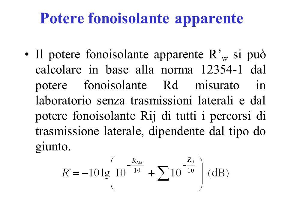 Potere fonoisolante apparente Il potere fonoisolante apparente R' w si può calcolare in base alla norma 12354-1 dal potere fonoisolante Rd misurato in laboratorio senza trasmissioni laterali e dal potere fonoisolante Rij di tutti i percorsi di trasmissione laterale, dipendente dal tipo do giunto.