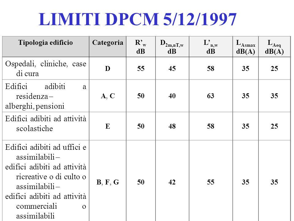 LIMITI DPCM 5/12/1997 Tipologia edificioCategoria R' w dB D 2m,nT,w dB L' n,w dB L Asmax dB(A) L Aeq dB(A) Ospedali, cliniche, case di cura D5545583525 Edifici adibiti a residenza – alberghi, pensioni A, C50406335 Edifici adibiti ad attività scolastiche E5048583525 Edifici adibiti ad uffici e assimilabili – edifici adibiti ad attività ricreative o di culto o assimilabili – edifici adibiti ad attività commerciali o assimilabili B, F, G50425535