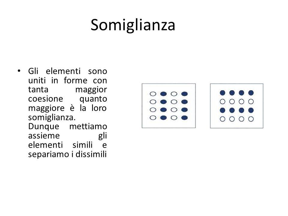 Somiglianza Gli elementi sono uniti in forme con tanta maggior coesione quanto maggiore è la loro somiglianza. Dunque mettiamo assieme gli elementi si