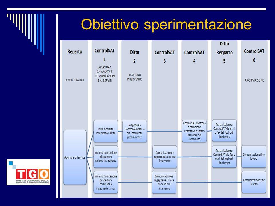 Un'Azienda che garantisce, con i suoi sistemi, il governo autonomo dei processi in Sanità: ControlSat per la verifica e la supervisione delle attività Sat e ControlMove per la tracciabilità.