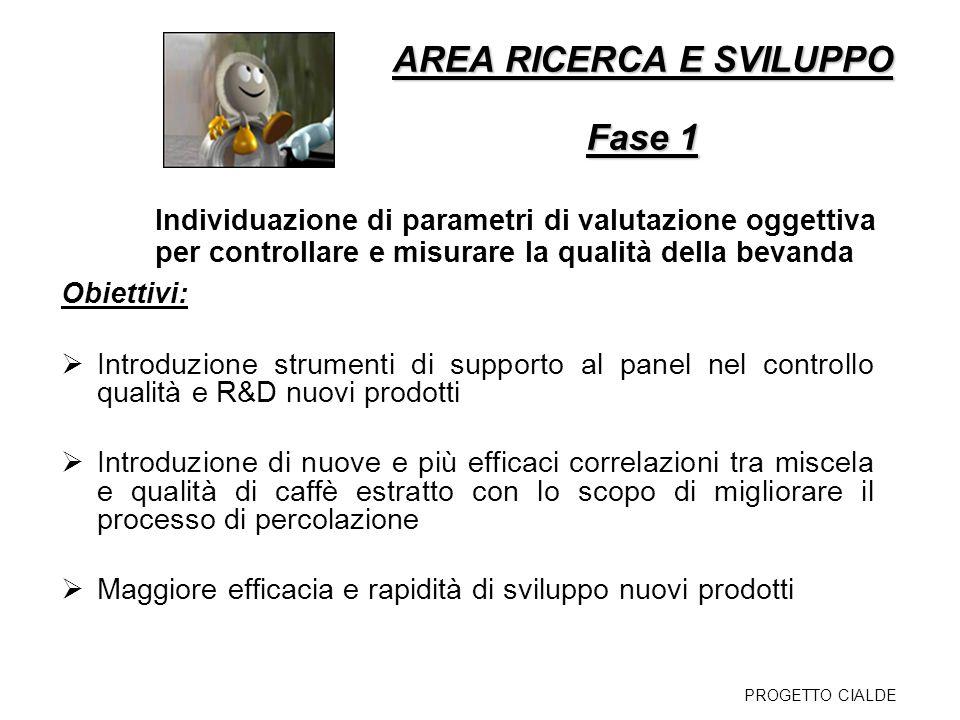 AREA RICERCA E SVILUPPO Fase 1 Individuazione di parametri di valutazione oggettiva per controllare e misurare la qualità della bevanda Obiettivi:  I