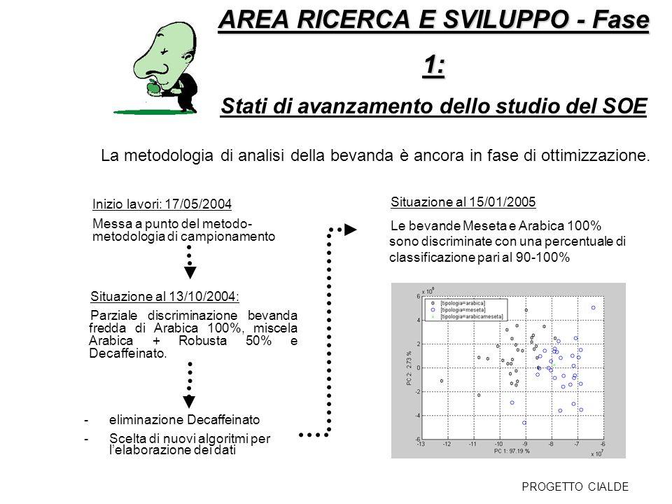 AREA RICERCA E SVILUPPO - Fase 1: AREA RICERCA E SVILUPPO - Fase 1: Stati di avanzamento dello studio del SOE La metodologia di analisi della bevanda