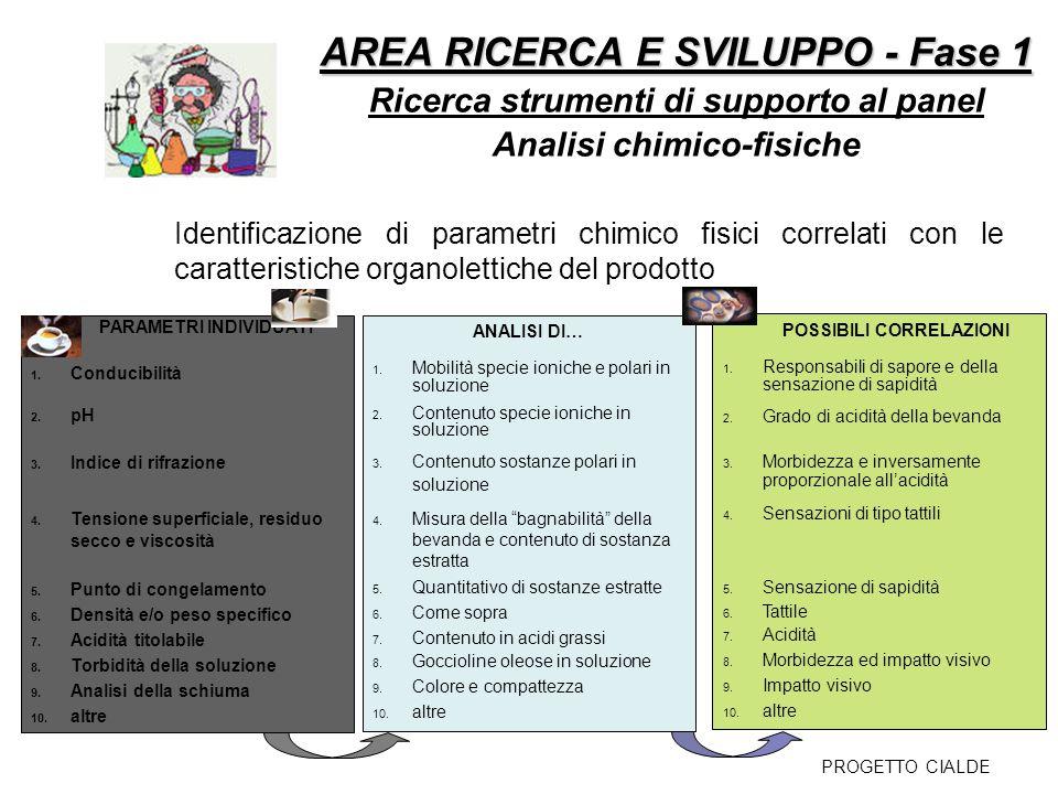 AREA RICERCA E SVILUPPO - Fase 1 AREA RICERCA E SVILUPPO - Fase 1 Ricerca strumenti di supporto al panel Analisi chimico-fisiche PARAMETRI INDIVIDUATI