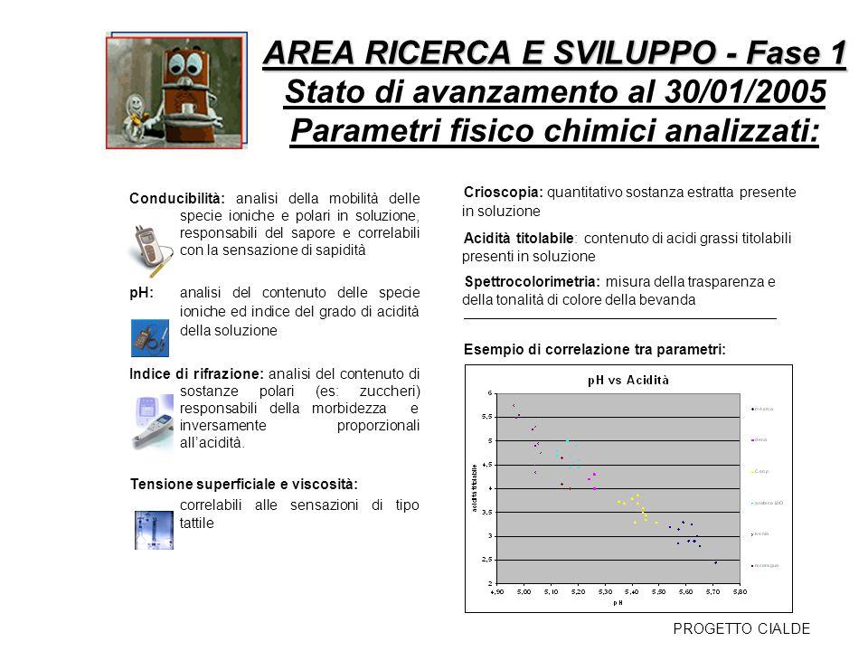 AREA RICERCA E SVILUPPO - Fase 1 AREA RICERCA E SVILUPPO - Fase 1 Stato di avanzamento al 30/01/2005 Parametri fisico chimici analizzati: PROGETTO CIA