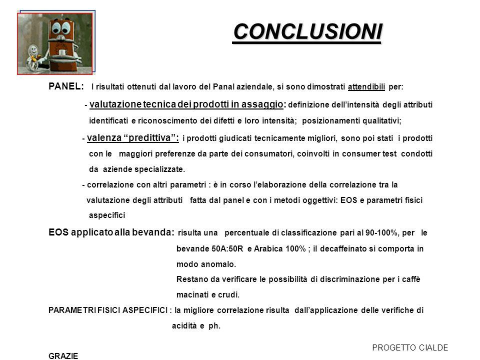 CONCLUSIONI PROGETTO CIALDE PANEL: I risultati ottenuti dal lavoro del Panal aziendale, si sono dimostrati attendibili per: - valutazione tecnica dei
