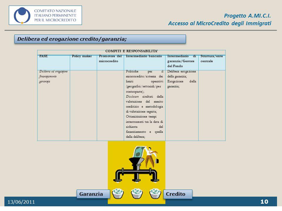 13/06/2011 10 Progetto A.MI.C.I. Accesso al MicroCredito degli Immigrati Delibera ed erogazione credito/garanzia; COMPITI E RESPONSABILITA' FASEPolicy