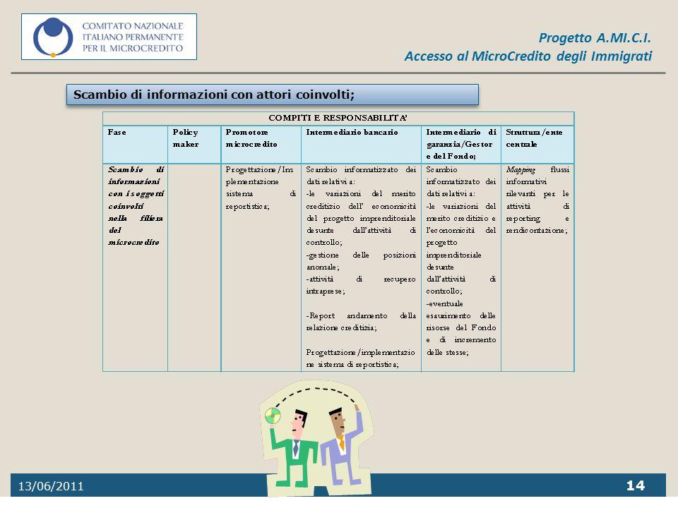 13/06/2011 14 Progetto A.MI.C.I. Accesso al MicroCredito degli Immigrati Scambio di informazioni con attori coinvolti;