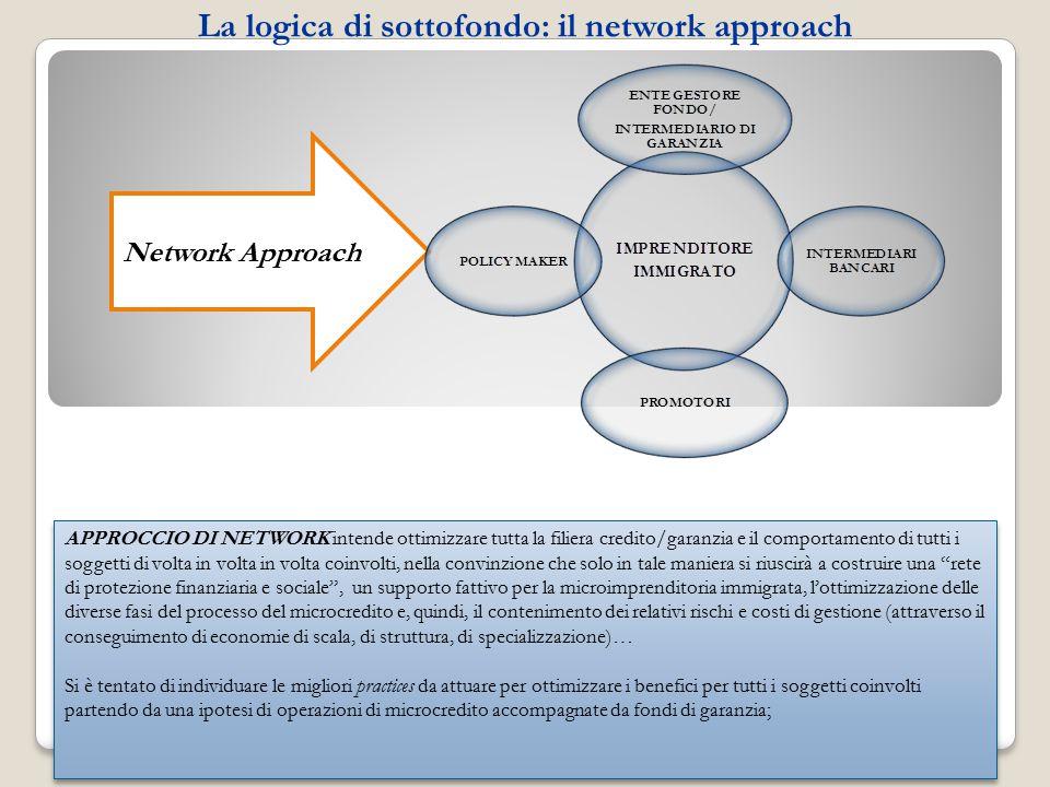 La logica di sottofondo: il network approach Network Approach APPROCCIO DI NETWORK intende ottimizzare tutta la filiera credito/garanzia e il comportamento di tutti i soggetti di volta in volta in volta coinvolti, nella convinzione che solo in tale maniera si riuscirà a costruire una rete di protezione finanziaria e sociale , un supporto fattivo per la microimprenditoria immigrata, l'ottimizzazione delle diverse fasi del processo del microcredito e, quindi, il contenimento dei relativi rischi e costi di gestione (attraverso il conseguimento di economie di scala, di struttura, di specializzazione)… Si è tentato di individuare le migliori practices da attuare per ottimizzare i benefici per tutti i soggetti coinvolti partendo da una ipotesi di operazioni di microcredito accompagnate da fondi di garanzia; APPROCCIO DI NETWORK intende ottimizzare tutta la filiera credito/garanzia e il comportamento di tutti i soggetti di volta in volta in volta coinvolti, nella convinzione che solo in tale maniera si riuscirà a costruire una rete di protezione finanziaria e sociale , un supporto fattivo per la microimprenditoria immigrata, l'ottimizzazione delle diverse fasi del processo del microcredito e, quindi, il contenimento dei relativi rischi e costi di gestione (attraverso il conseguimento di economie di scala, di struttura, di specializzazione)… Si è tentato di individuare le migliori practices da attuare per ottimizzare i benefici per tutti i soggetti coinvolti partendo da una ipotesi di operazioni di microcredito accompagnate da fondi di garanzia;