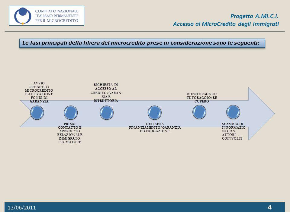 13/06/2011 4 Progetto A.MI.C.I. Accesso al MicroCredito degli Immigrati Le fasi principali della filiera del microcredito prese in considerazione sono