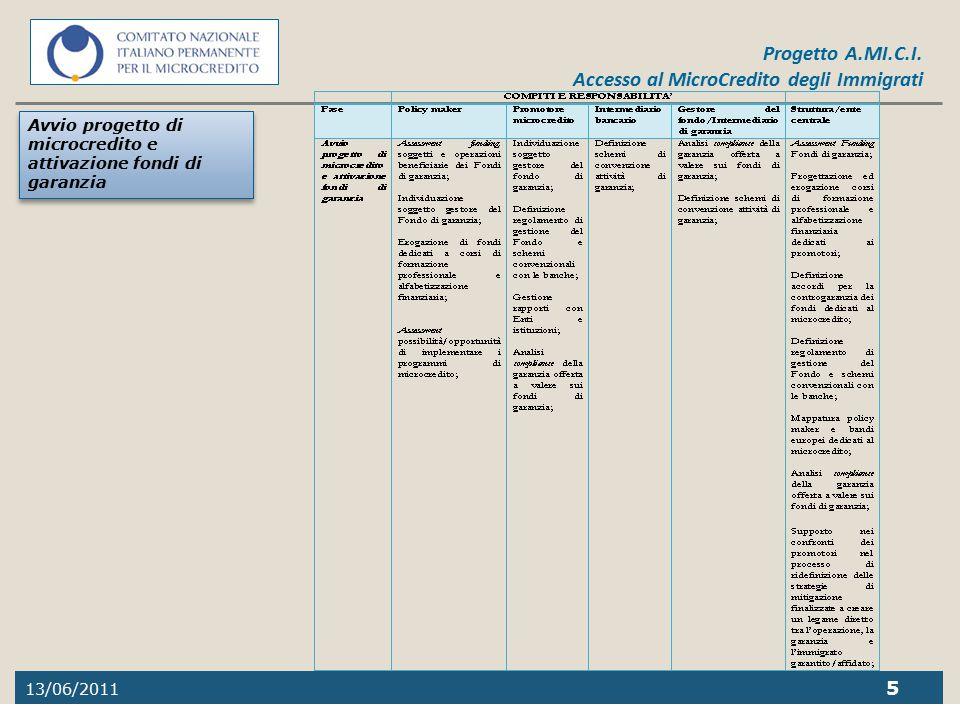 13/06/2011 5 Progetto A.MI.C.I. Accesso al MicroCredito degli Immigrati Avvio progetto di microcredito e attivazione fondi di garanzia