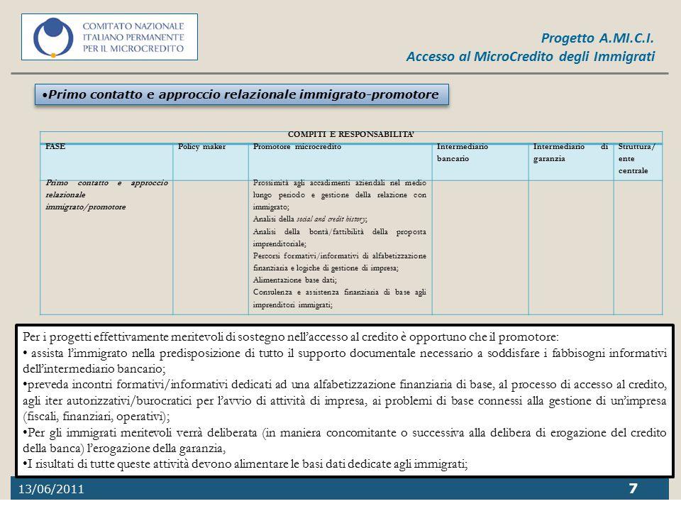 13/06/2011 7 Progetto A.MI.C.I. Accesso al MicroCredito degli Immigrati COMPITI E RESPONSABILITA' FASEPolicy makerPromotore microcredito Intermediario