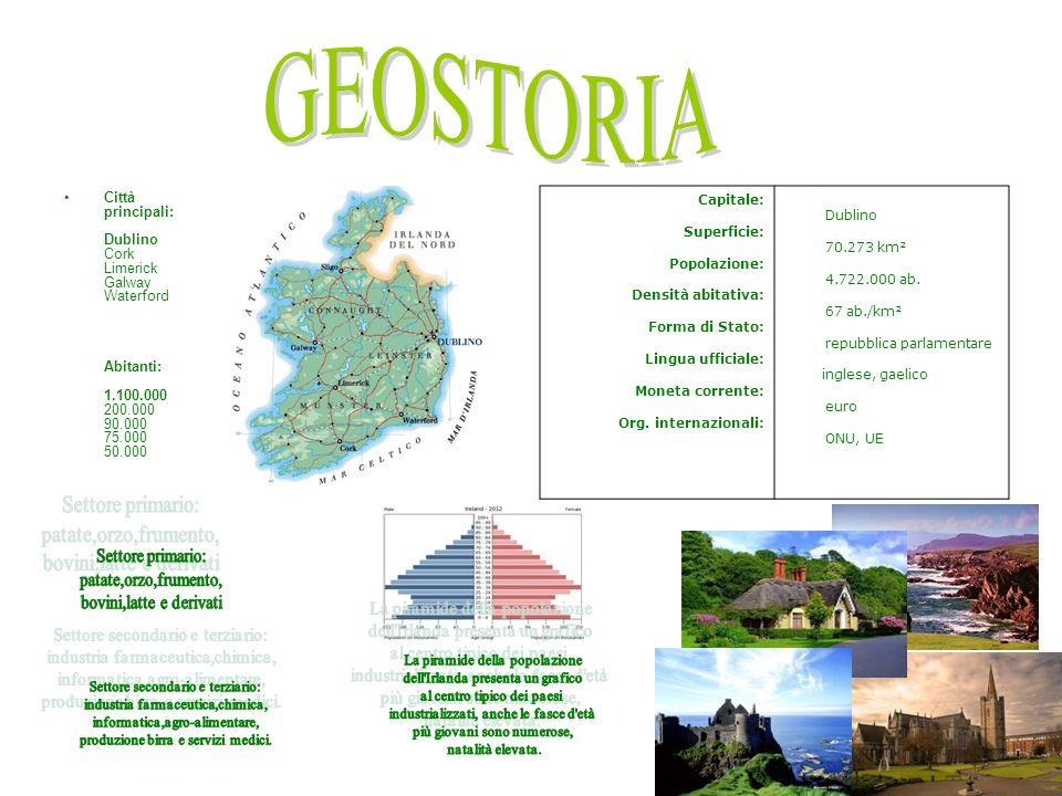 Città principali: Dublino Cork Limerick Galway Waterford Abitanti: 1.100.000 200.000 90.000 75.000 50.000 Capitale: Superficie: Popolazione: Densità a