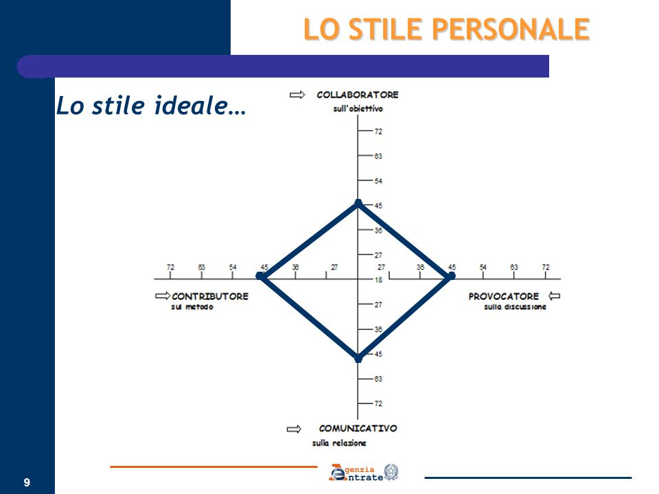 10 LO STILE PERSONALE Stile personalePunti di forzaPunti di debolezza CONTRIBUTORE Mette a disposizione del gruppo la conoscenza tecnica.