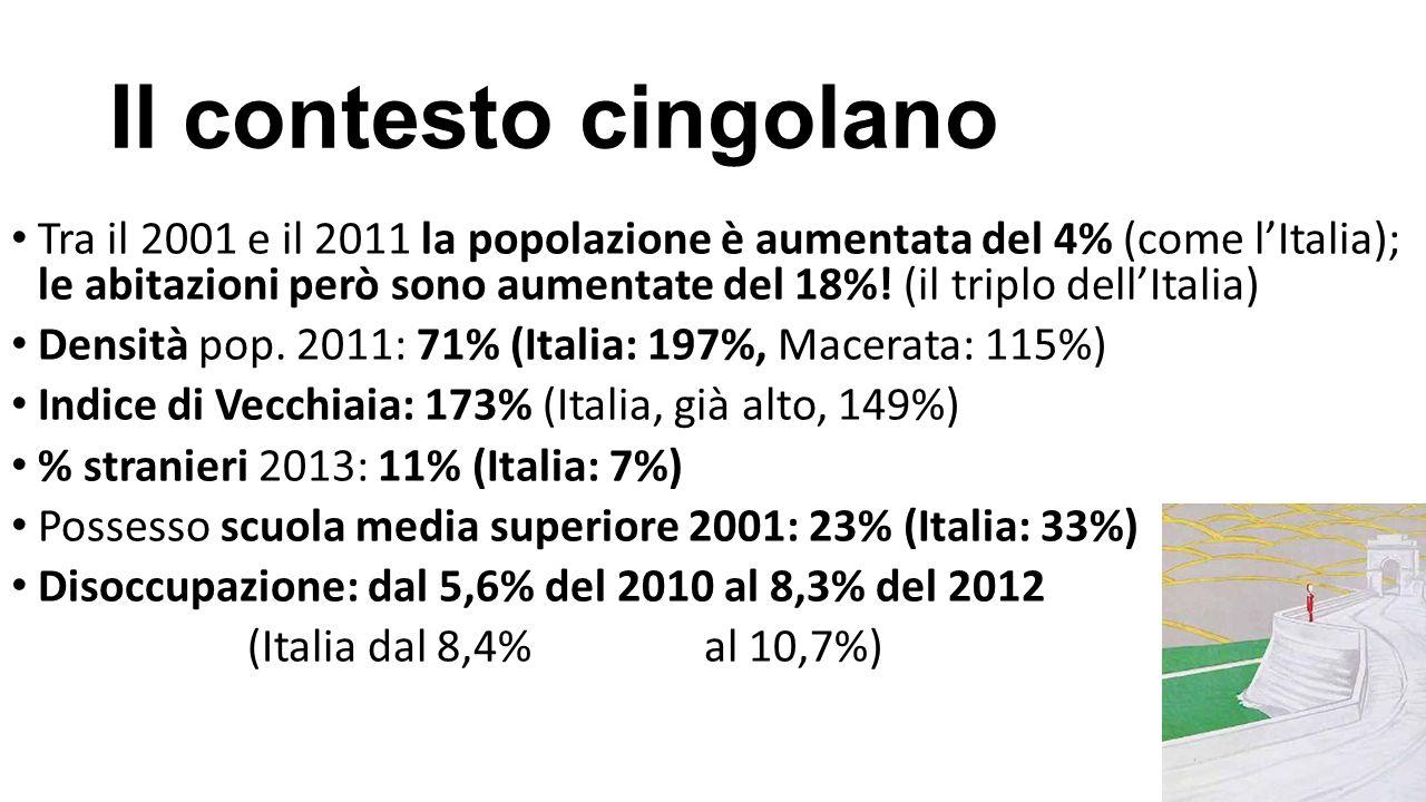 Il contesto cingolano Tra il 2001 e il 2011 la popolazione è aumentata del 4% (come l'Italia); le abitazioni però sono aumentate del 18%! (il triplo d