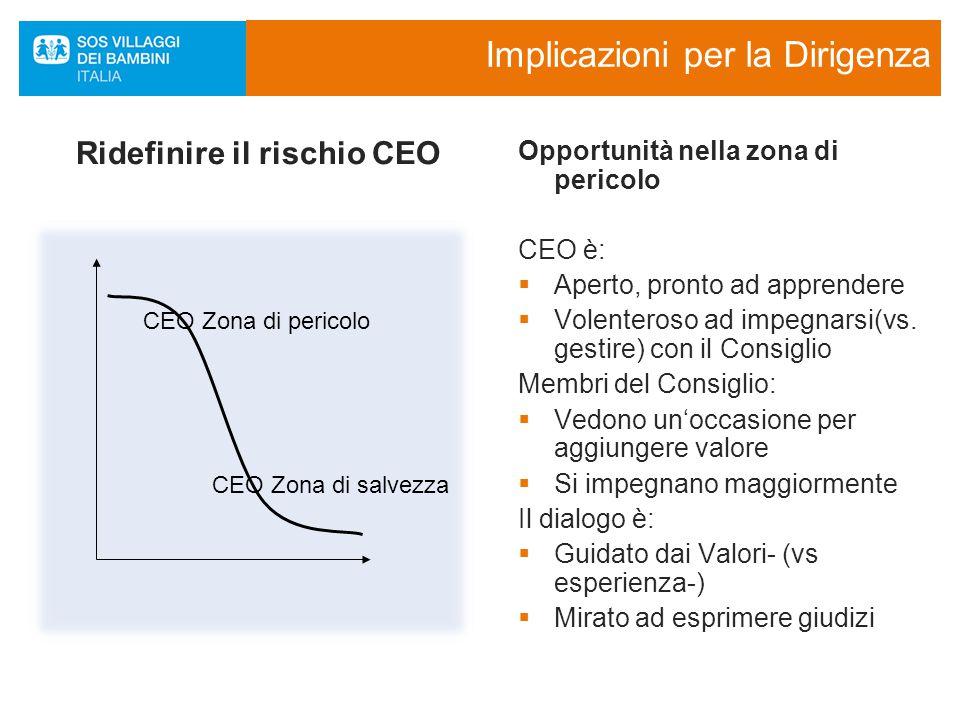 Implicazioni per la Dirigenza Ridefinire il rischio CEO Opportunità nella zona di pericolo CEO è:  Aperto, pronto ad apprendere  Volenteroso ad impegnarsi(vs.