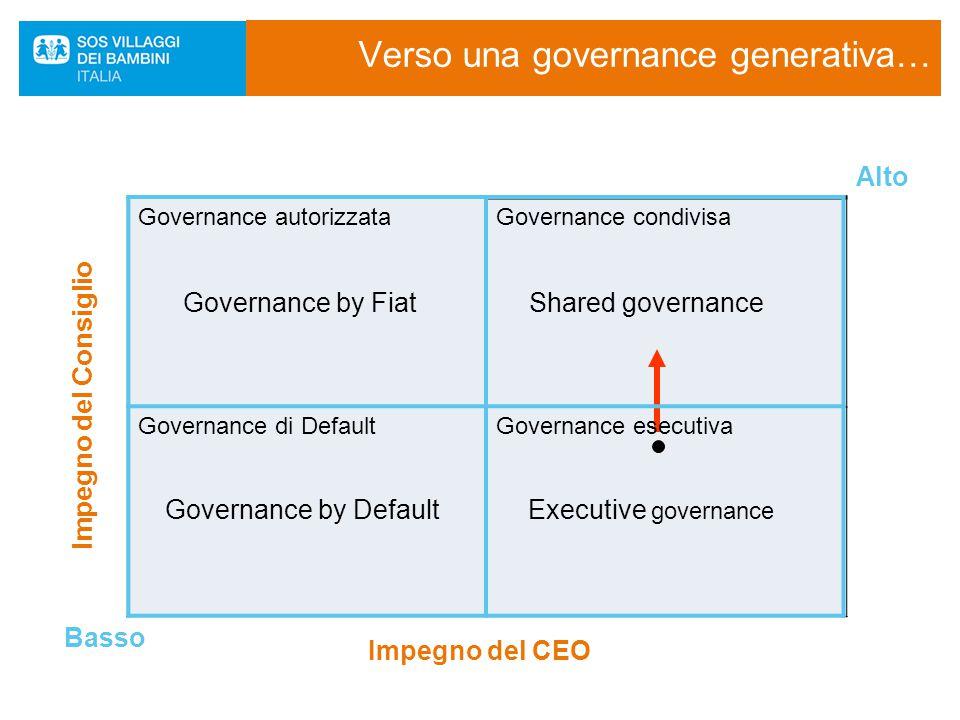 Verso una governance generativa… Impegno del CEO Impegno del Consiglio Basso Alto Governance by FiatShared governance Governance by DefaultExecutive g