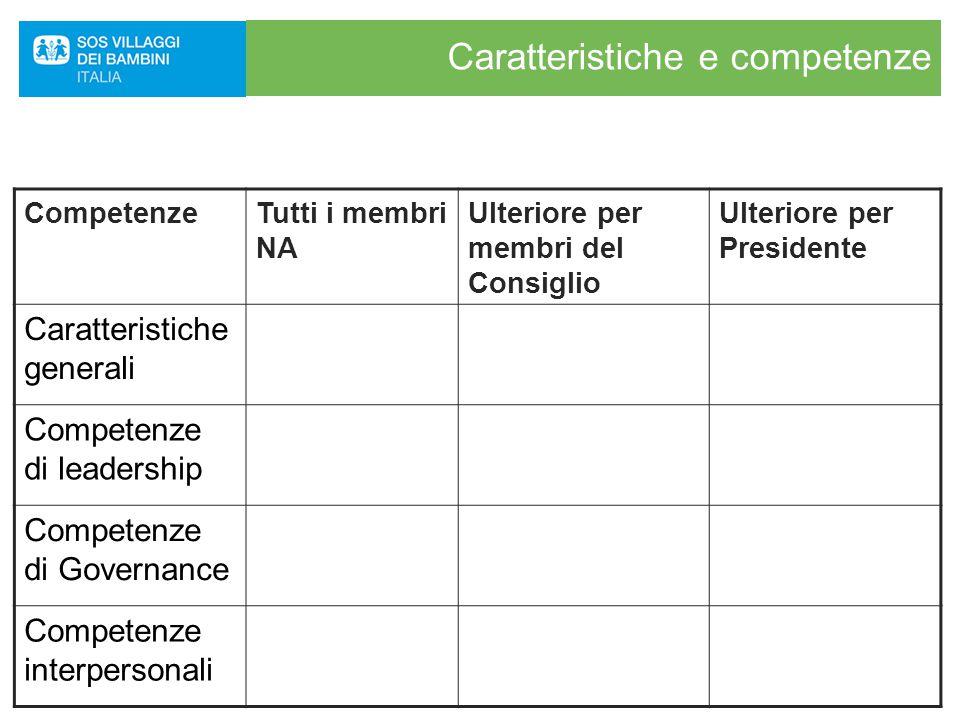 Caratteristiche e competenze CompetenzeTutti i membri NA Ulteriore per membri del Consiglio Ulteriore per Presidente Caratteristiche generali Competenze di leadership Competenze di Governance Competenze interpersonali
