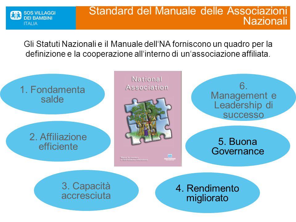 5. Buona Governance 1. Fondamenta salde 6. Management e Leadership di successo 4. Rendimento migliorato 2. Affiliazione efficiente 3. Capacità accresc