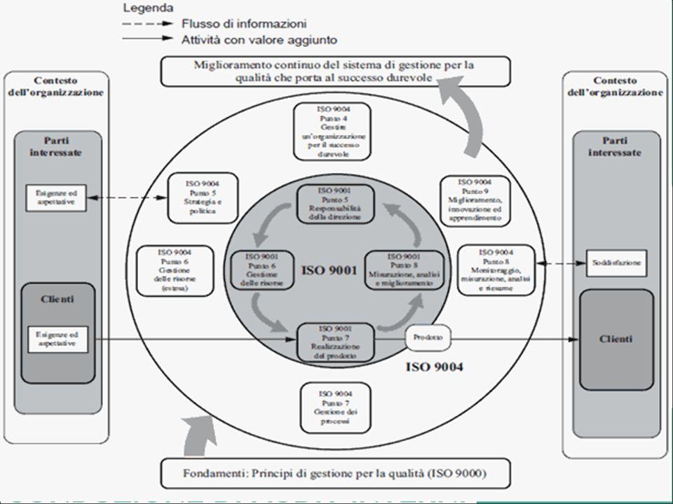 Fig. 2: Modello esteso di un sistema di gestione per la qualità basato sui processi
