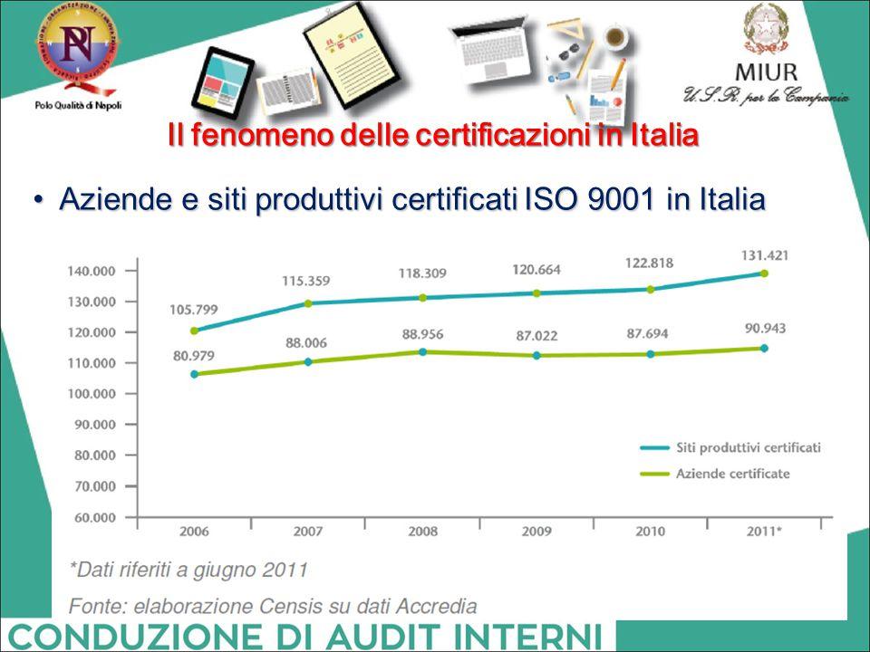Aziende e siti produttivi certificati ISO 9001 in Italia Aziende e siti produttivi certificati ISO 9001 in Italia Il fenomeno delle certificazioni in