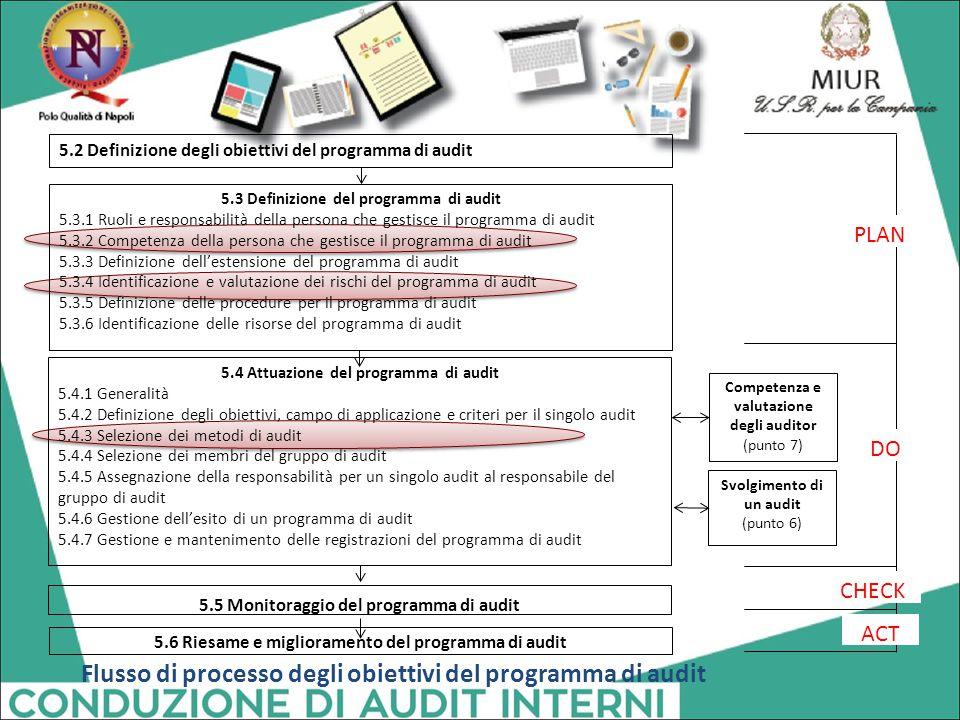 Flusso di processo degli obiettivi del programma di audit 5.2 Definizione degli obiettivi del programma di audit 5.3 Definizione del programma di audi