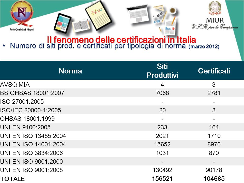 Numero di siti prod. e certificati per tipologia di norma (marzo 2012) Numero di siti prod. e certificati per tipologia di norma (marzo 2012) Fonte: A