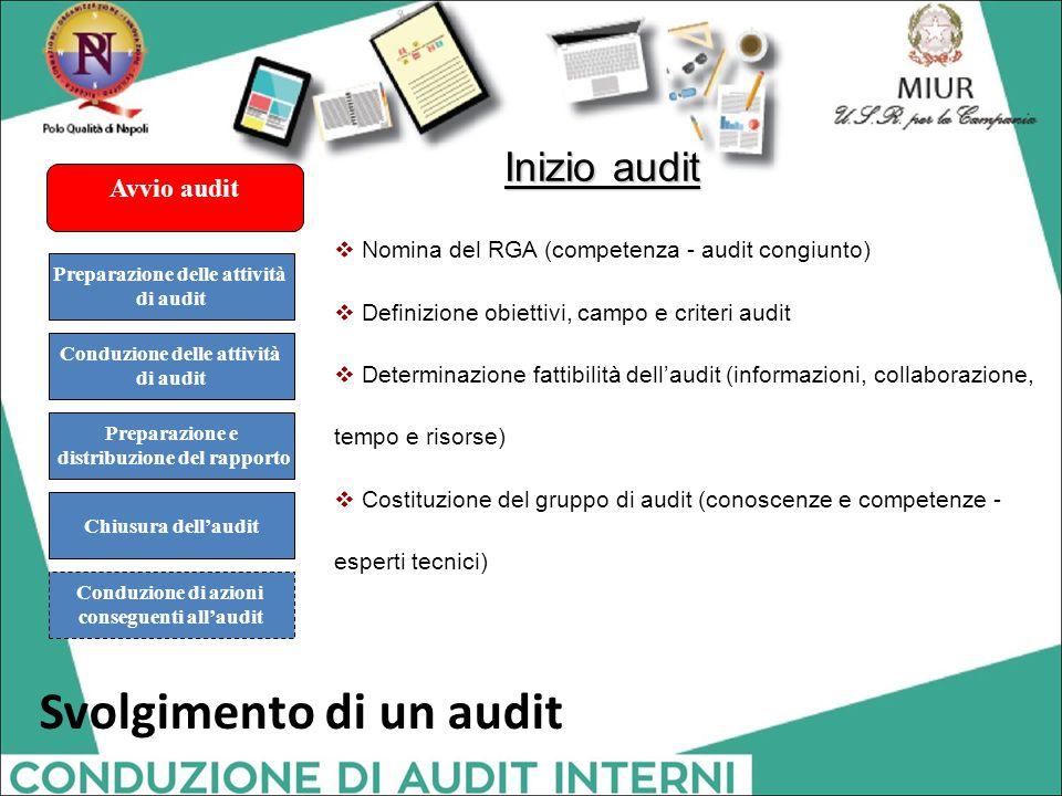 Avvio audit Conduzione di azioni conseguenti all'audit Preparazione delle attività di audit Conduzione delle attività di audit Preparazione e distribu