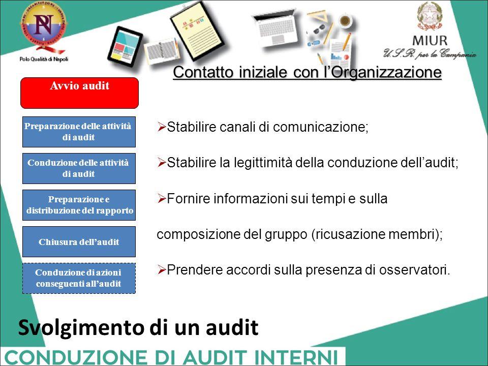 Contatto iniziale con l'Organizzazione  Stabilire canali di comunicazione;  Stabilire la legittimità della conduzione dell'audit;  Fornire informaz