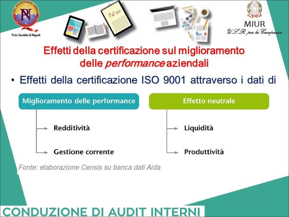 Effetti della certificazione ISO 9001 attraverso i dati di bilancio Effetti della certificazione ISO 9001 attraverso i dati di bilancio Effetti della
