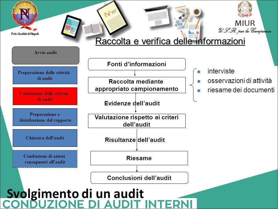 Raccolta e verifica delle informazioni Fonti d'informazioni Raccolta mediante appropriato campionamento Evidenze dell'audit Valutazione rispetto ai cr