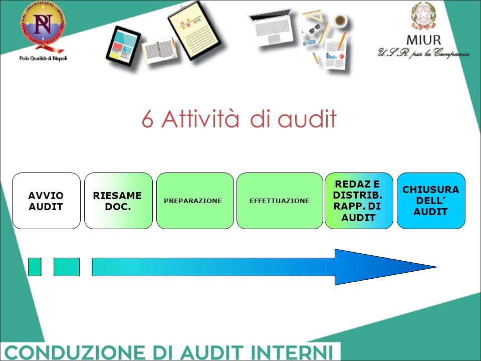 6 Attività di audit PREPARAZIONE AVVIO AUDIT CHIUSURA DELL' AUDIT REDAZ E DISTRIB. RAPP. DI AUDIT EFFETTUAZIONE RIESAME DOC.