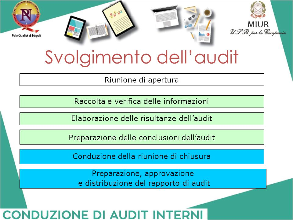 Svolgimento dell'audit Riunione di apertura Raccolta e verifica delle informazioni Elaborazione delle risultanze dell'audit Preparazione delle conclus