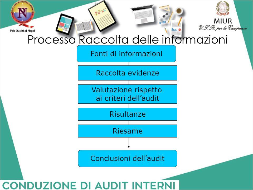 Fonti di informazioni Raccolta evidenze Valutazione rispetto ai criteri dell'audit Risultanze Riesame Conclusioni dell'audit Processo Raccolta delle i