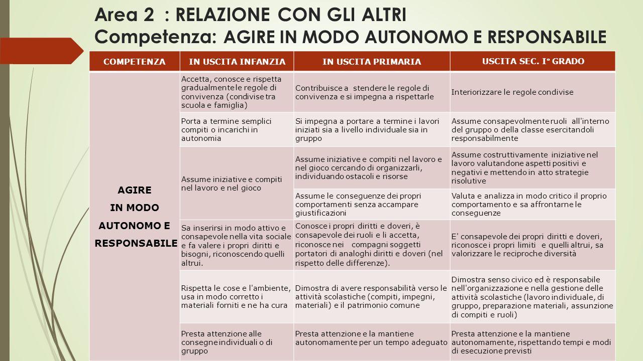 Area 2 : RELAZIONE CON GLI ALTRI Competenza: AGIRE IN MODO AUTONOMO E RESPONSABILE COMPETENZAIN USCITA INFANZIAIN USCITA PRIMARIA USCITA SEC.