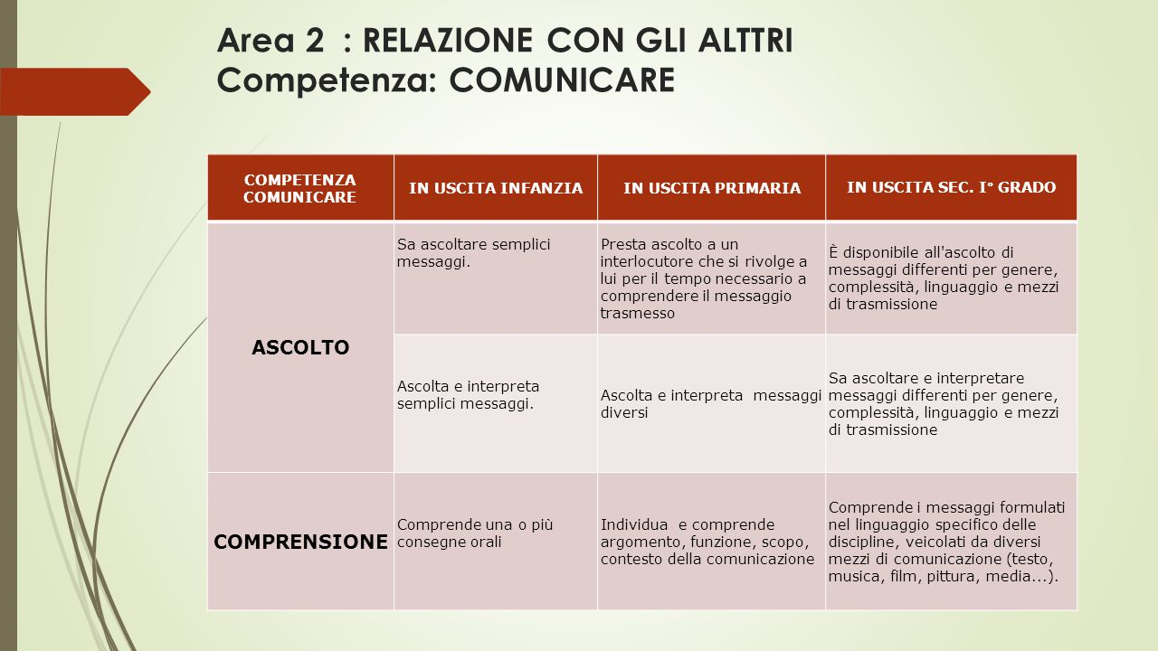 Area 2 : RELAZIONE CON GLI ALTTRI Competenza: COMUNICARE COMPETENZA COMUNICARE IN USCITA INFANZIAIN USCITA PRIMARIAIN USCITA SEC.